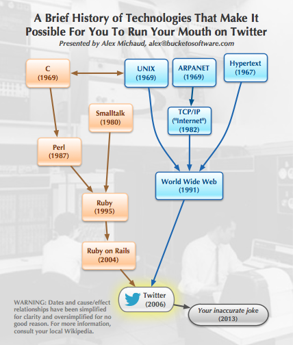 A Brief History of Technologies That Make It Possible For You To Run Your Mouth on Twitter